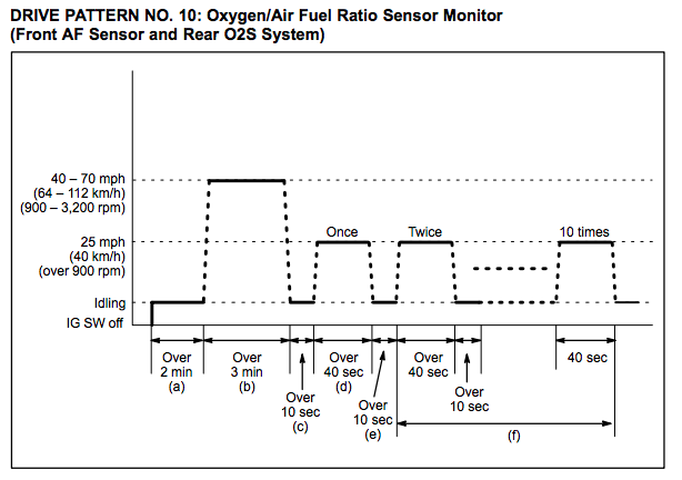 Toyota Drive Cycle OBDII Readiness Monitors - A Star Smog - Antioch