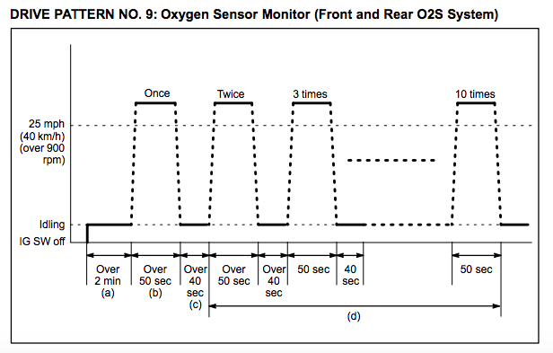 Toyota Drive Cycle OBDII Readiness Monitors - A Star Smog
